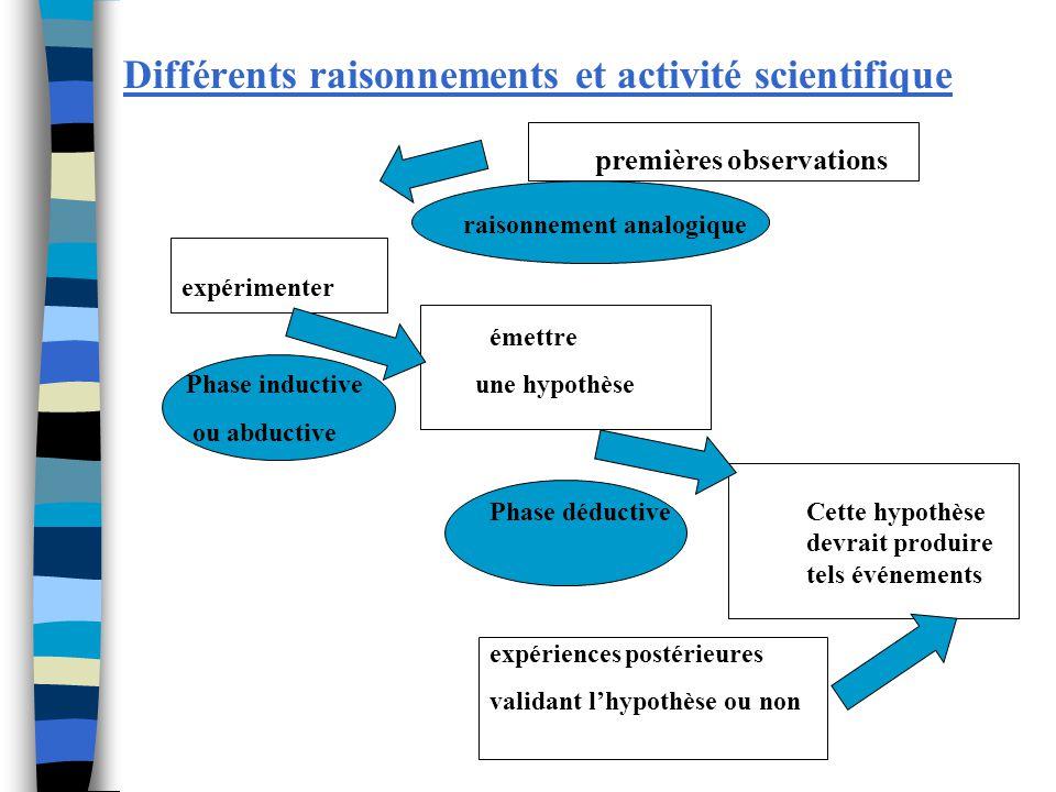 premières observations raisonnement analogique expérimenter émettre Phase inductive une hypothèse ou abductive Phase déductive Cette hypothèse devrait