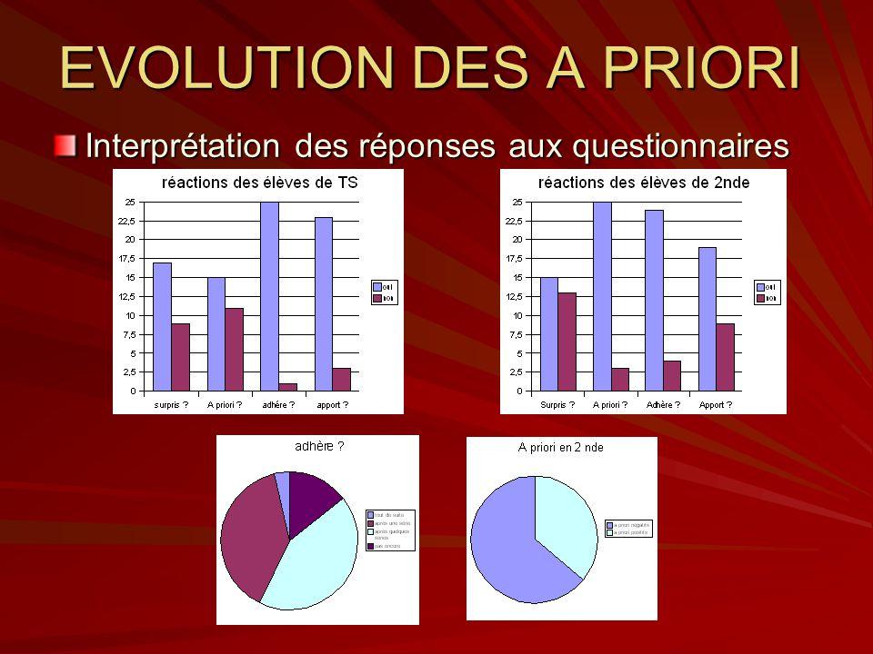 EVOLUTION DES A PRIORI Interprétation des réponses aux questionnaires