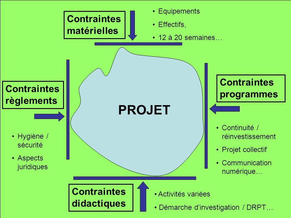PROJET Contraintes matérielles Equipements Effectifs, 12 à 20 semaines… Contraintes programmes Continuité / réinvestissement Projet collectif Communic