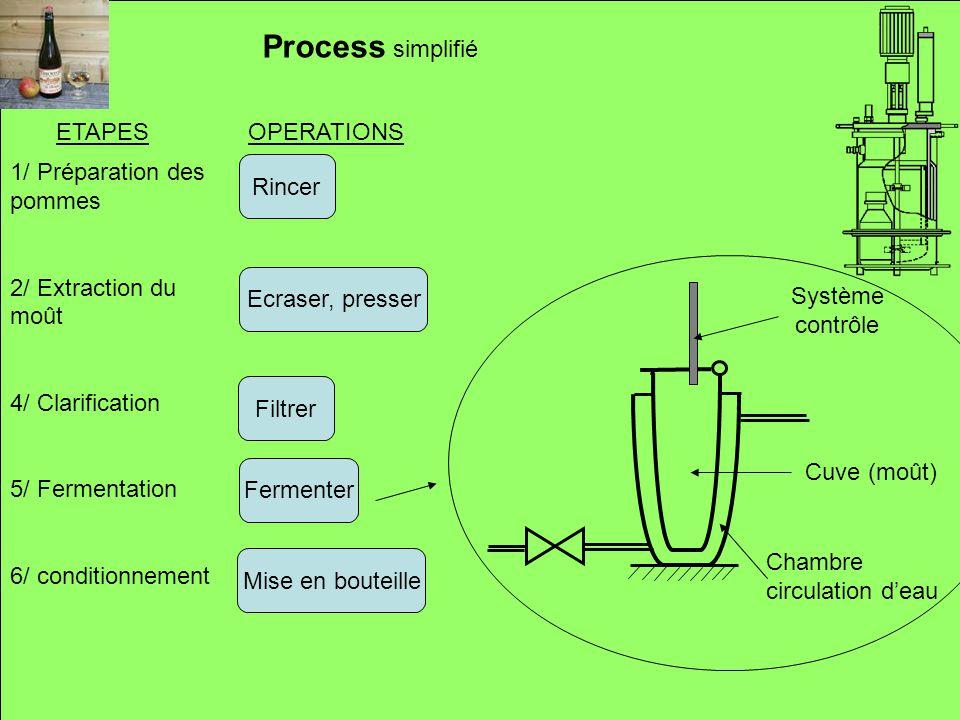 Rincer Ecraser, presser Filtrer Process simplifié 1/ Préparation des pommes 2/ Extraction du moût 4/ Clarification 5/ Fermentation 6/ conditionnement