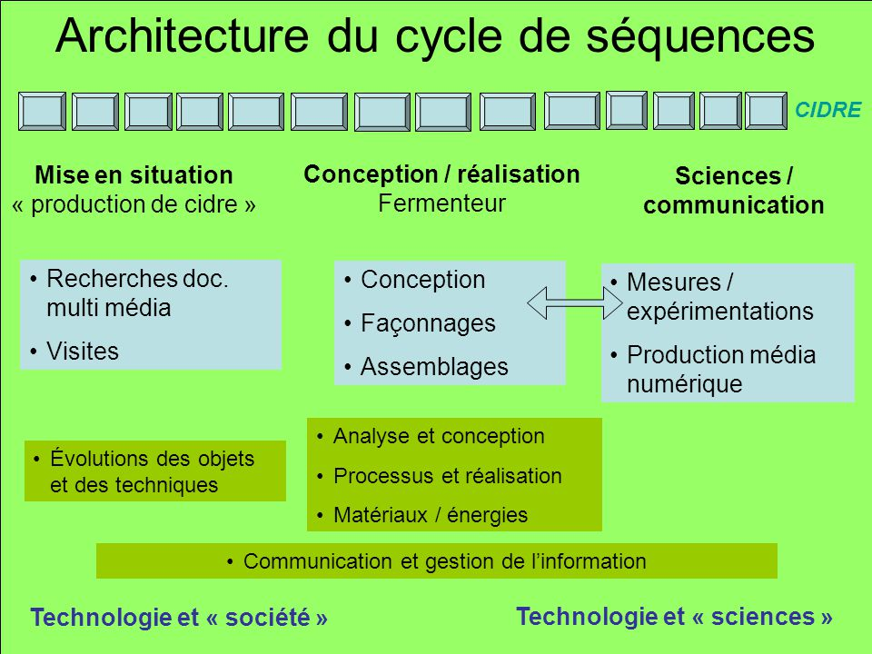 Architecture du cycle de séquences Recherches doc. multi média Visites Analyse et conception Processus et réalisation Matériaux / énergies Sciences /