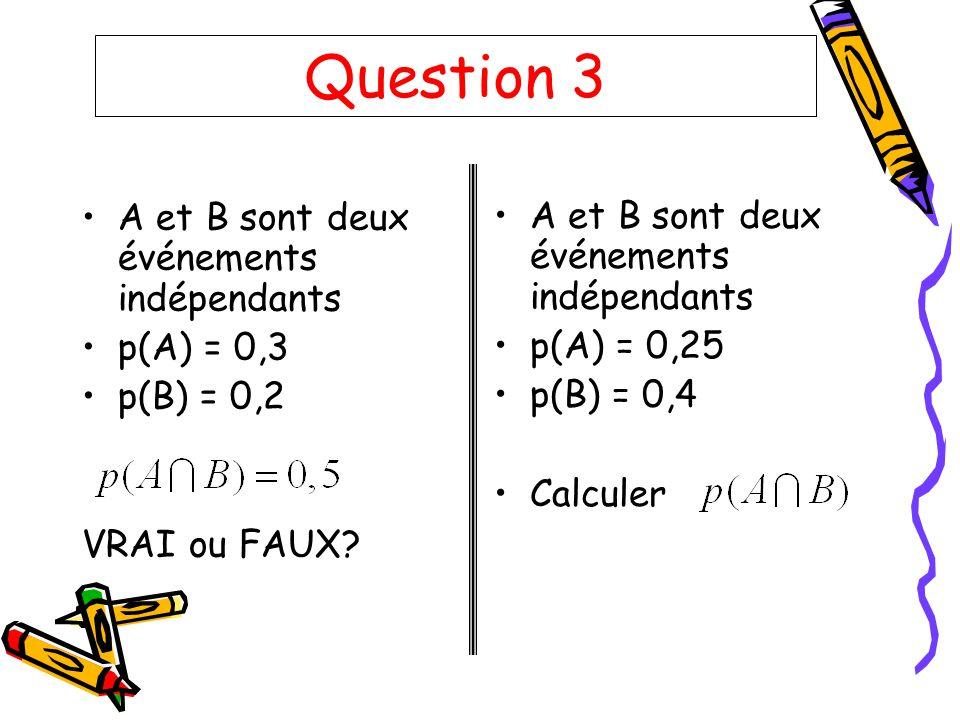 Question 3 A et B sont deux événements indépendants p(A) = 0,3 p(B) = 0,2 VRAI ou FAUX? A et B sont deux événements indépendants p(A) = 0,25 p(B) = 0,