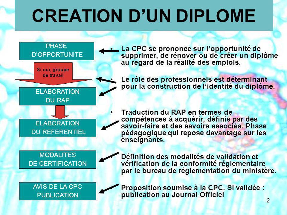 2 CREATION DUN DIPLOME La CPC se prononce sur lopportunité de supprimer, de rénover ou de créer un diplôme au regard de la réalité des emplois.