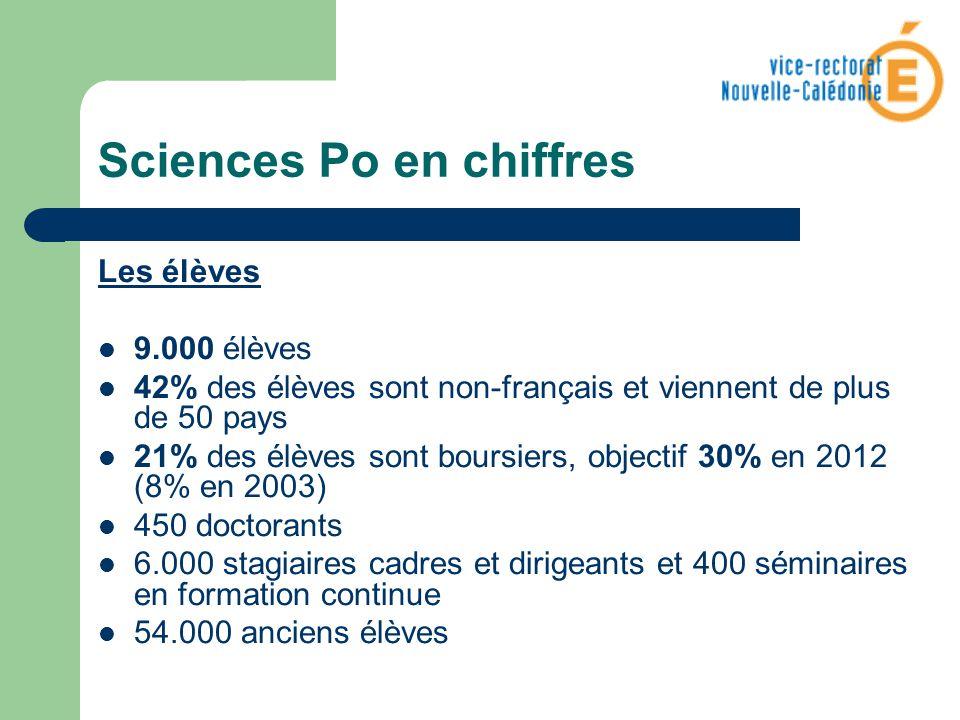 Sciences Po en chiffres Les élèves 9.000 élèves 42% des élèves sont non-français et viennent de plus de 50 pays 21% des élèves sont boursiers, objecti