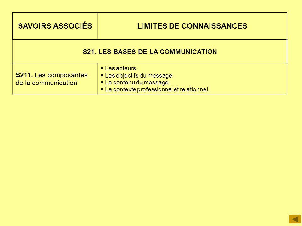 SAVOIRS ASSOCIÉSLIMITES DE CONNAISSANCES S21. LES BASES DE LA COMMUNICATION S211. Les composantes de la communication Les acteurs. Les objectifs du me