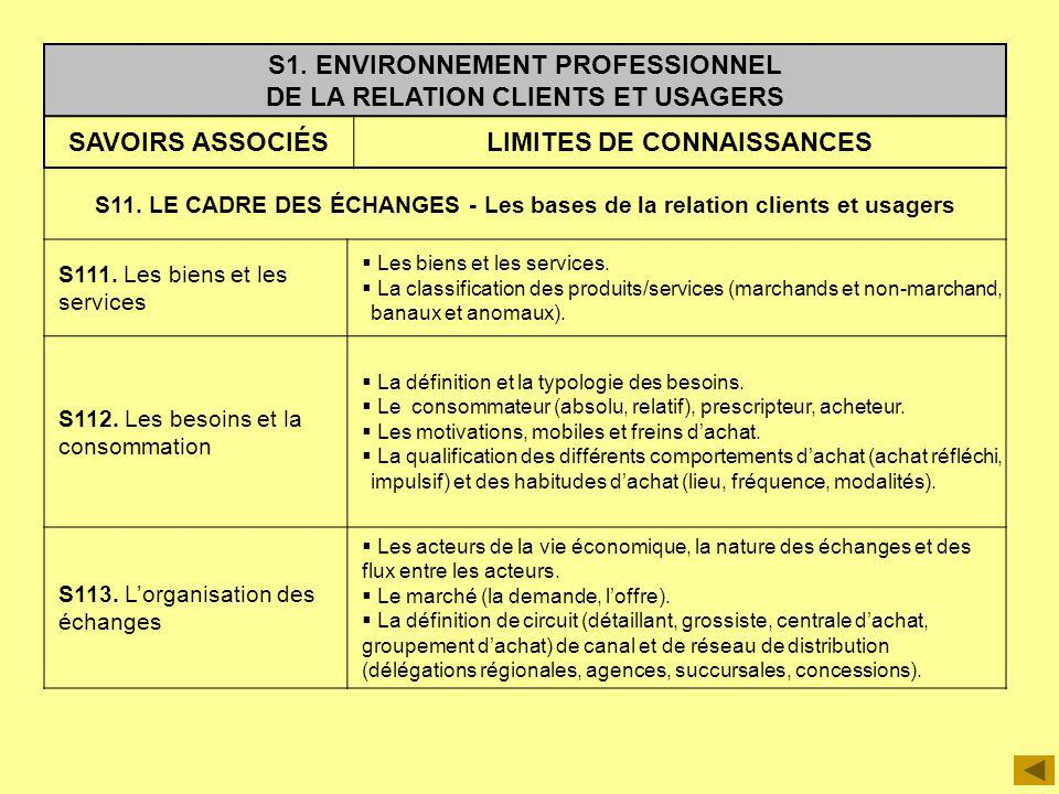 S1. ENVIRONNEMENT PROFESSIONNEL DE LA RELATION CLIENTS ET USAGERS SAVOIRS ASSOCIÉSLIMITES DE CONNAISSANCES S11. LE CADRE DES ÉCHANGES - Les bases de l