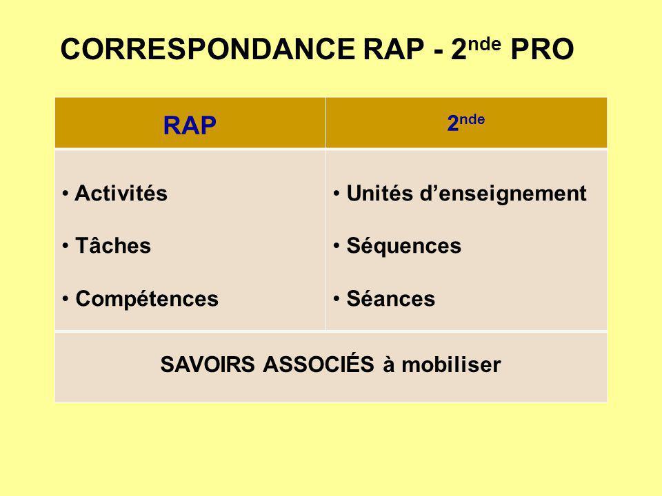 CORRESPONDANCE RAP - 2 nde PRO RAP 2 nde Activités Tâches Compétences Unités denseignement Séquences Séances SAVOIRS ASSOCIÉS à mobiliser