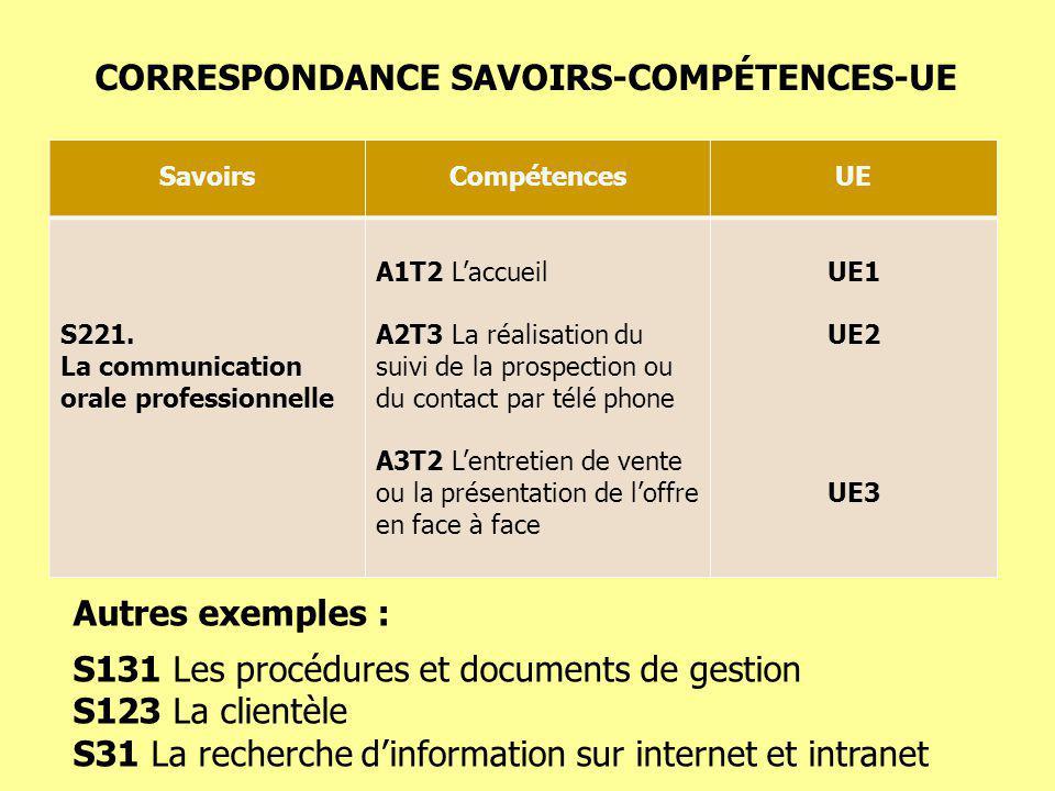 SavoirsCompétencesUE S221. La communication orale professionnelle A1T2 Laccueil A2T3 La réalisation du suivi de la prospection ou du contact par télé
