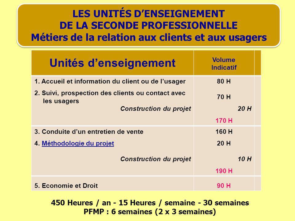 LES UNITÉS DENSEIGNEMENT DE LA SECONDE PROFESSIONNELLE Métiers de la relation aux clients et aux usagers Unités denseignement Volume Indicatif 1. Accu