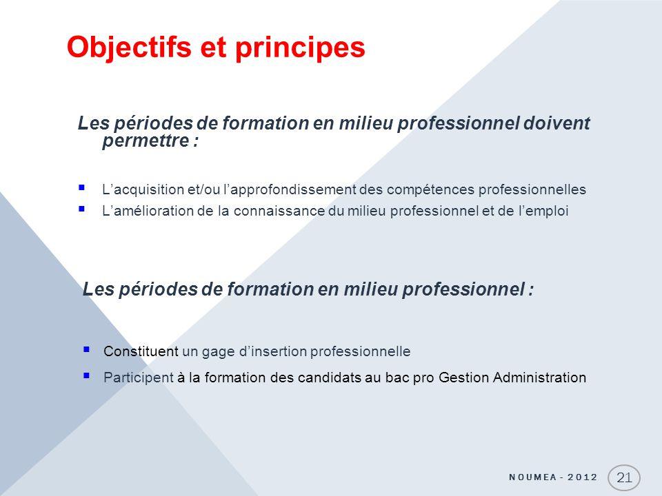 Objectifs et principes Les périodes de formation en milieu professionnel doivent permettre : Lacquisition et/ou lapprofondissement des compétences pro