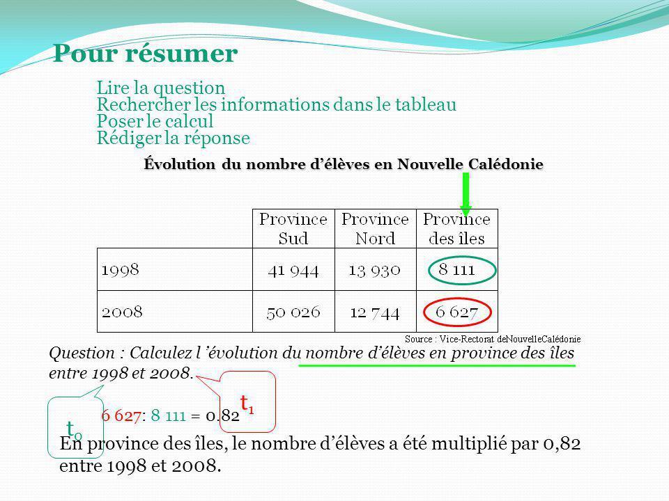 Pour résumer Question : Calculez l évolution du nombre délèves en province des îles entre 1998 et 2008. Évolution du nombre délèves en Nouvelle Calédo