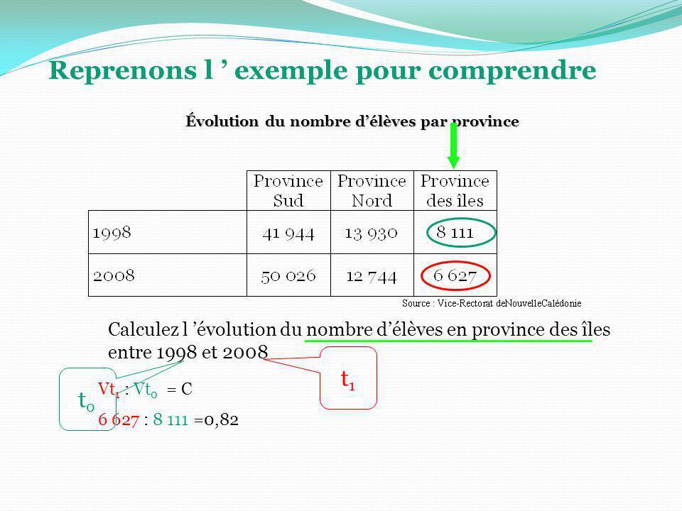 Reprenons l exemple pour comprendre Calculez l évolution du nombre délèves en province des îles entre 1998 et 2008 Évolution du nombre délèves par pro