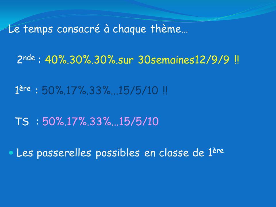 Le temps consacré à chaque thème… 2 nde : 40%.30%.30%.sur 30semaines12/9/9 !.