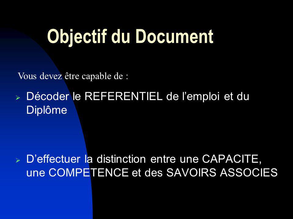 Objectif du Document Décoder le REFERENTIEL de lemploi et du Diplôme Deffectuer la distinction entre une CAPACITE, une COMPETENCE et des SAVOIRS ASSOCIES Vous devez être capable de :