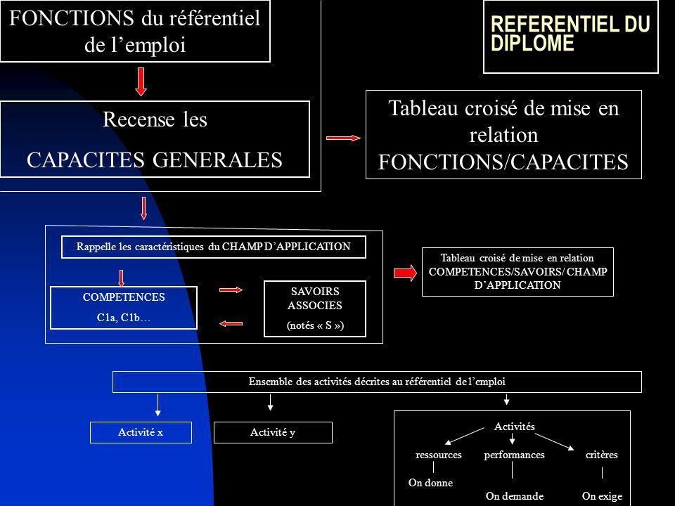 REFERENTIEL DU DIPLOME FONCTIONS du référentiel de lemploi Recense les CAPACITES GENERALES Tableau croisé de mise en relation FONCTIONS/CAPACITES Rappelle les caractéristiques du CHAMP DAPPLICATION COMPETENCES C1a, C1b… SAVOIRS ASSOCIES (notés « S ») Tableau croisé de mise en relation COMPETENCES/SAVOIRS/ CHAMP DAPPLICATION Ensemble des activités décrites au référentiel de lemploi Activité xActivité y ressourcesperformancescritères On donne On demandeOn exige Activités