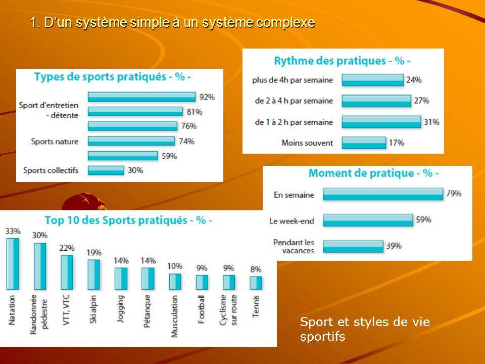1. Dun système simple à un système complexe Sport et styles de vie sportifs