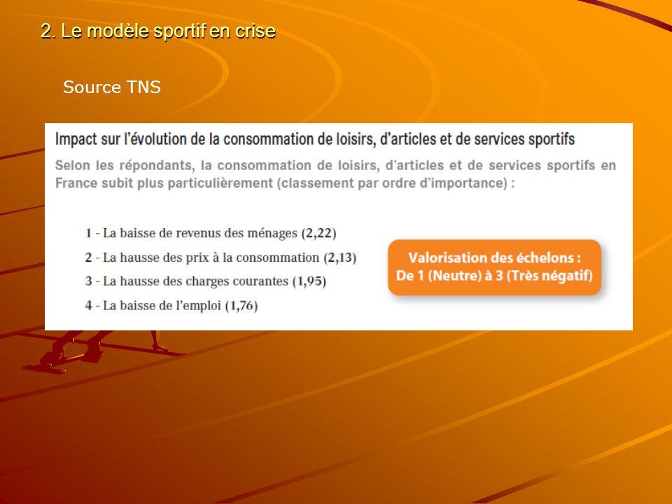 2. Le modèle sportif en crise Source TNS