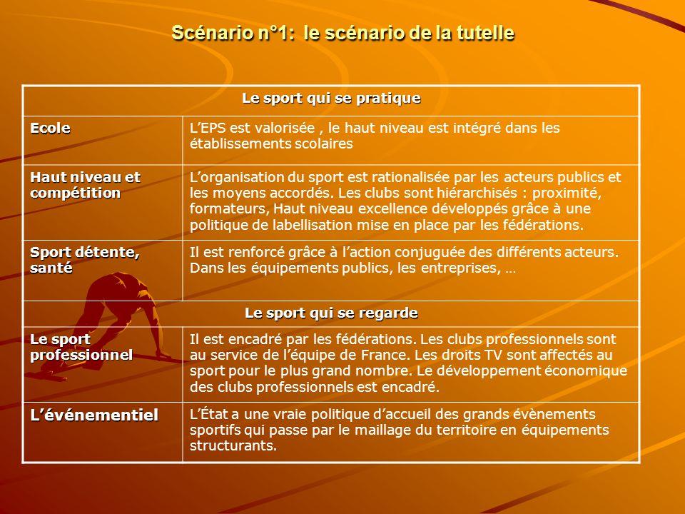 Scénario n°1: le scénario de la tutelle Le sport qui se pratique EcoleLEPS est valorisée, le haut niveau est intégré dans les établissements scolaires Haut niveau et compétition Lorganisation du sport est rationalisée par les acteurs publics et les moyens accordés.