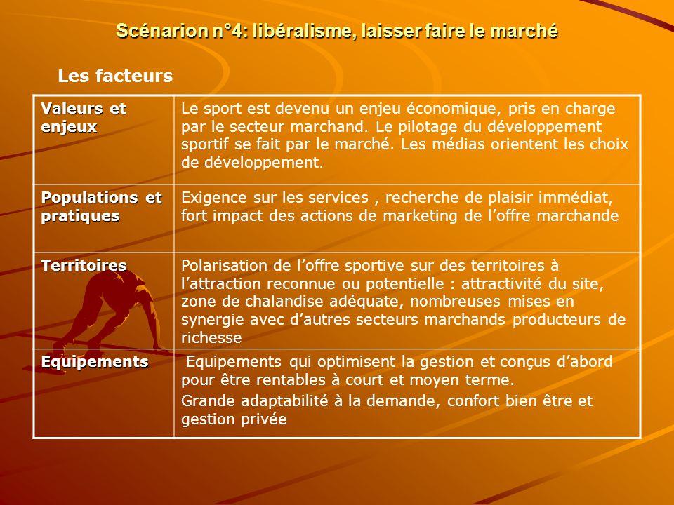 Scénarion n°4: libéralisme, laisser faire le marché Valeurs et enjeux Le sport est devenu un enjeu économique, pris en charge par le secteur marchand.