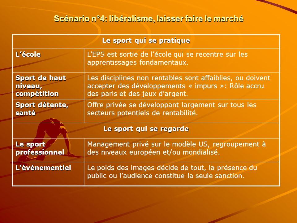 Scénario n°4: libéralisme, laisser faire le marché Le sport qui se pratique LécoleLEPS est sortie de lécole qui se recentre sur les apprentissages fondamentaux.