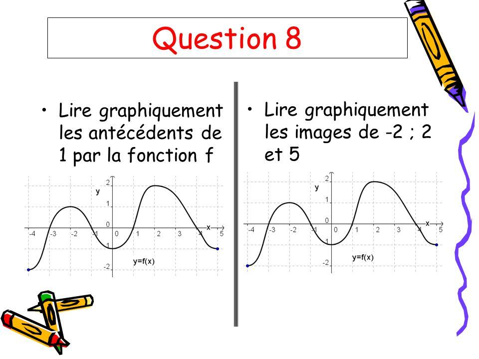 Question 8 Lire graphiquement les antécédents de 1 par la fonction f Lire graphiquement les images de -2 ; 2 et 5