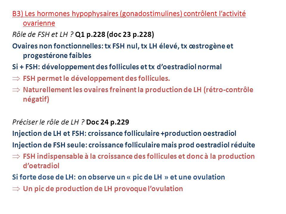B3) Les hormones hypophysaires (gonadostimulines) contrôlent lactivité ovarienne Rôle de FSH et LH ? Q1 p.228 (doc 23 p.228) Ovaires non fonctionnelle