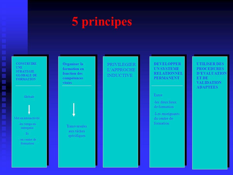5 principes CONSTRUIRE UNE STRATEGIE GLOBALE DE FORMATION Globale Met en interactivité -les temps en entreprise Et - en centre de formation Organiser