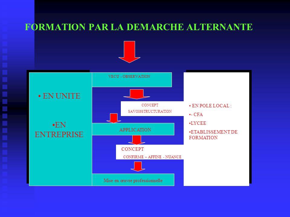 FORMATION PAR LA DEMARCHE ALTERNANTE EN UNITE EN ENTREPRISE VECU - OBSERVATION APPLICATION Mise en œuvre professionnelle EN POLE LOCAL : - CFA LYCEE E