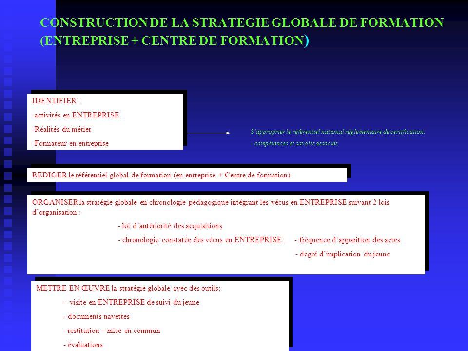 CONSTRUCTION DE LA STRATEGIE GLOBALE DE FORMATION (ENTREPRISE + CENTRE DE FORMATION ) IDENTIFIER : -activités en ENTREPRISE -Réalités du métier -Forma