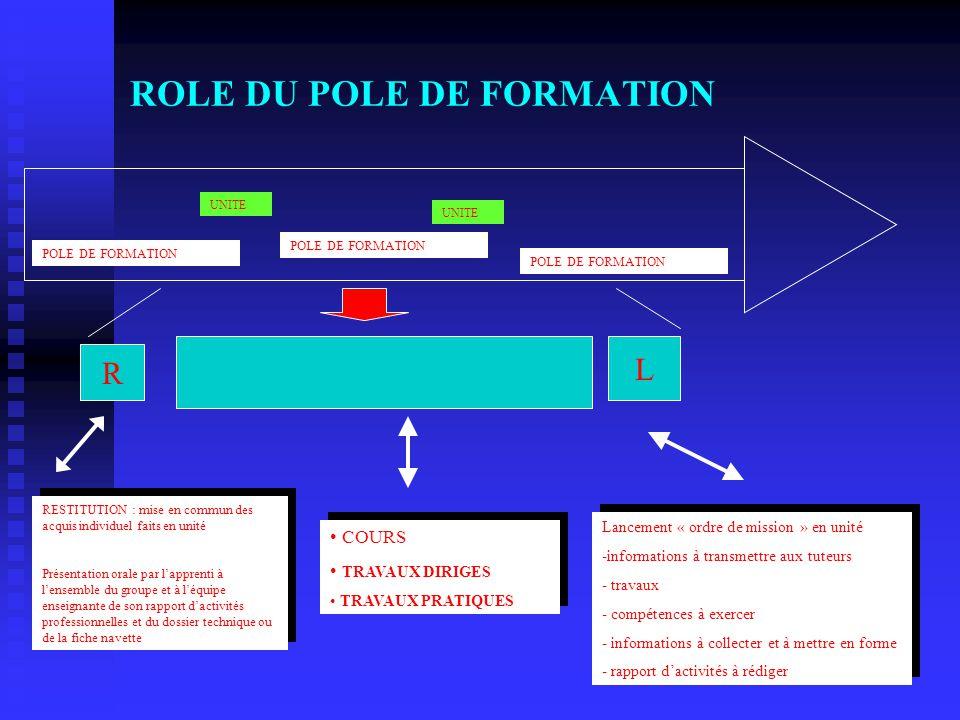 ROLE DU POLE DE FORMATION UNITE POLE DE FORMATION UNITE R L RESTITUTION : mise en commun des acquis individuel faits en unité Présentation orale par l