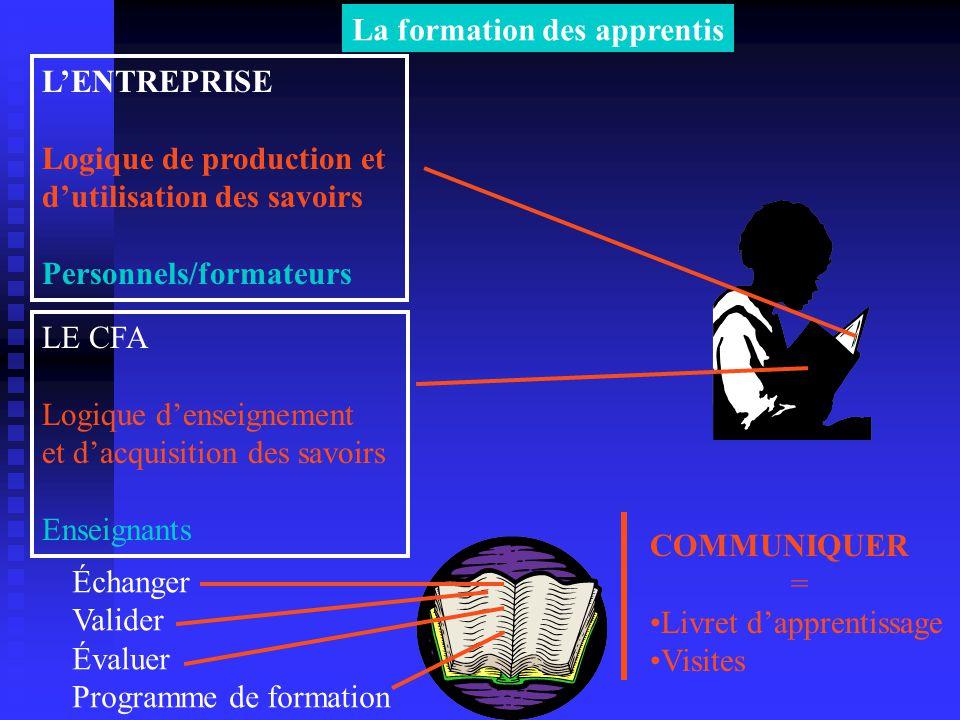 La formation des apprentis LENTREPRISE Logique de production et dutilisation des savoirs Personnels/formateurs LE CFA Logique denseignement et dacquis