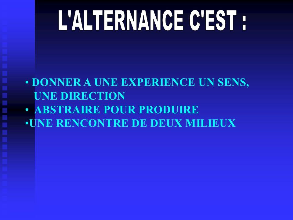 COMMENT ARRIVER AU « COMPRENDRE » CONCEPT DE TECHNIQUES (actions) DE TECHNOLOGIE (capacités de savoir) CONCEPTUALISER UN RESULTAT CEST PASSER DE LA REUSSITE A LEXPLICATION (ON FAIT AVANT DE COMPRENDRE) PASSER DU RESULTAT A LA FACON DATTEINDRE LE RESULTAT LEXPERIENCE EST EN AMONT ELLE NEST PAS TRANSMMISSIBLE, ELLE SE VIT.