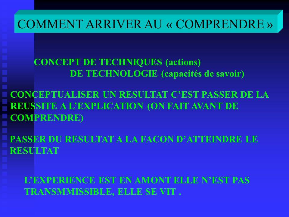 COMMENT ARRIVER AU « COMPRENDRE » CONCEPT DE TECHNIQUES (actions) DE TECHNOLOGIE (capacités de savoir) CONCEPTUALISER UN RESULTAT CEST PASSER DE LA RE