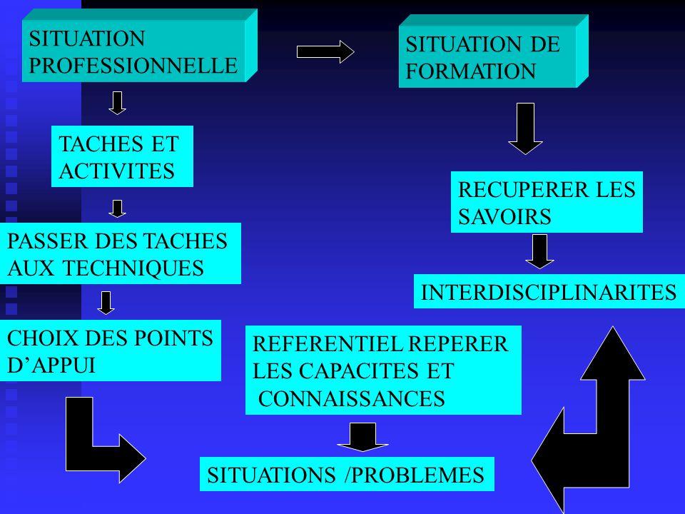 SITUATION PROFESSIONNELLE SITUATION DE FORMATION TACHES ET ACTIVITES PASSER DES TACHES AUX TECHNIQUES CHOIX DES POINTS DAPPUI REFERENTIEL REPERER LES