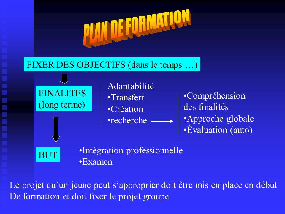 Les étapes : OBJECTIF(s) : être capable de … RESULTAT (s) : - Y arrive-t-il .