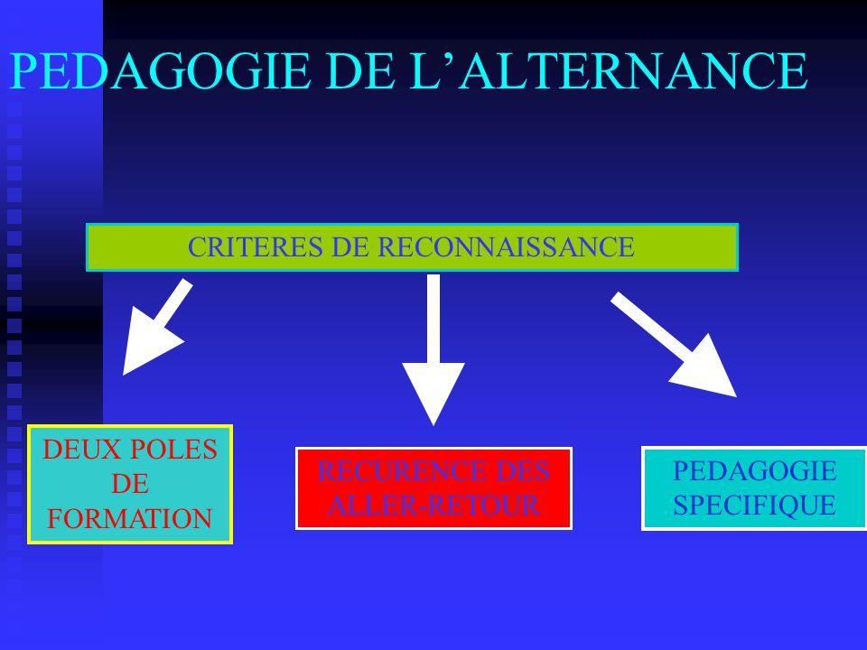 PEDAGOGIE DE LALTERNANCE CRITERES DE RECONNAISSANCE DEUX POLES DE FORMATION RECURENCE DES ALLER-RETOUR PEDAGOGIE SPECIFIQUE