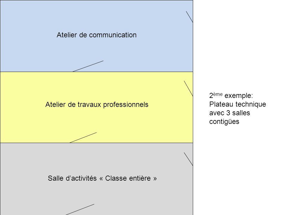 Atelier de communication Atelier de travaux professionnels Salle dactivités « Classe entière » 2 ème exemple: Plateau technique avec 3 salles contigüe