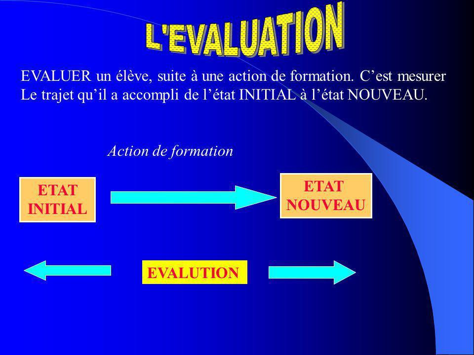 TEST INITIAL ou EVALUATION DIAGNOSTIC Il sagit, en début de cycle, de situer chaque apprenant par rapport à litinéraire à parcourir.