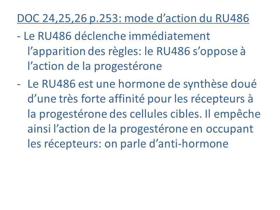 DOC 24,25,26 p.253: mode daction du RU486 - Le RU486 déclenche immédiatement lapparition des règles: le RU486 soppose à laction de la progestérone -Le
