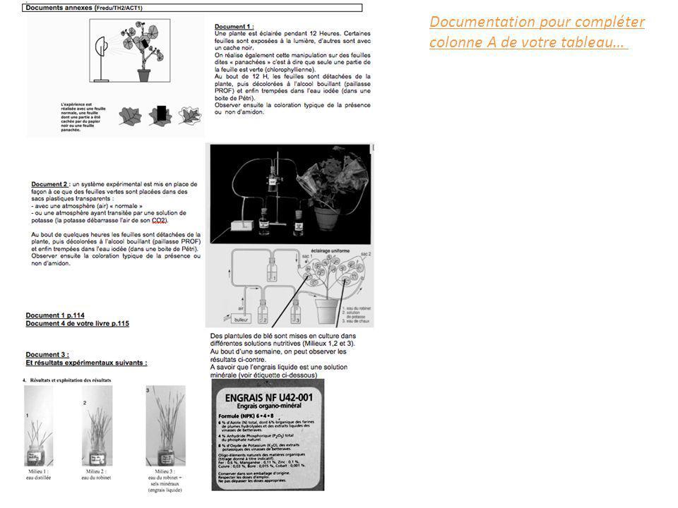 Documentation pour compléter colonne A de votre tableau…