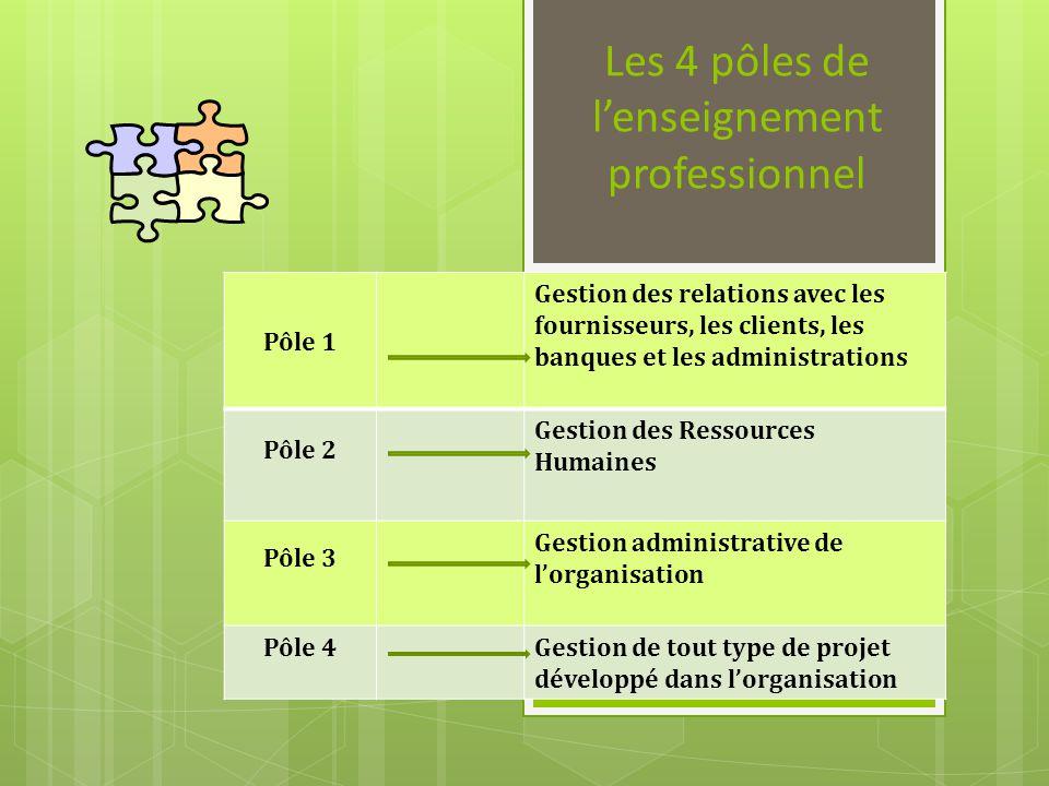 Les 4 pôles de lenseignement professionnel Pôle 1 Gestion des relations avec les fournisseurs, les clients, les banques et les administrations Pôle 2