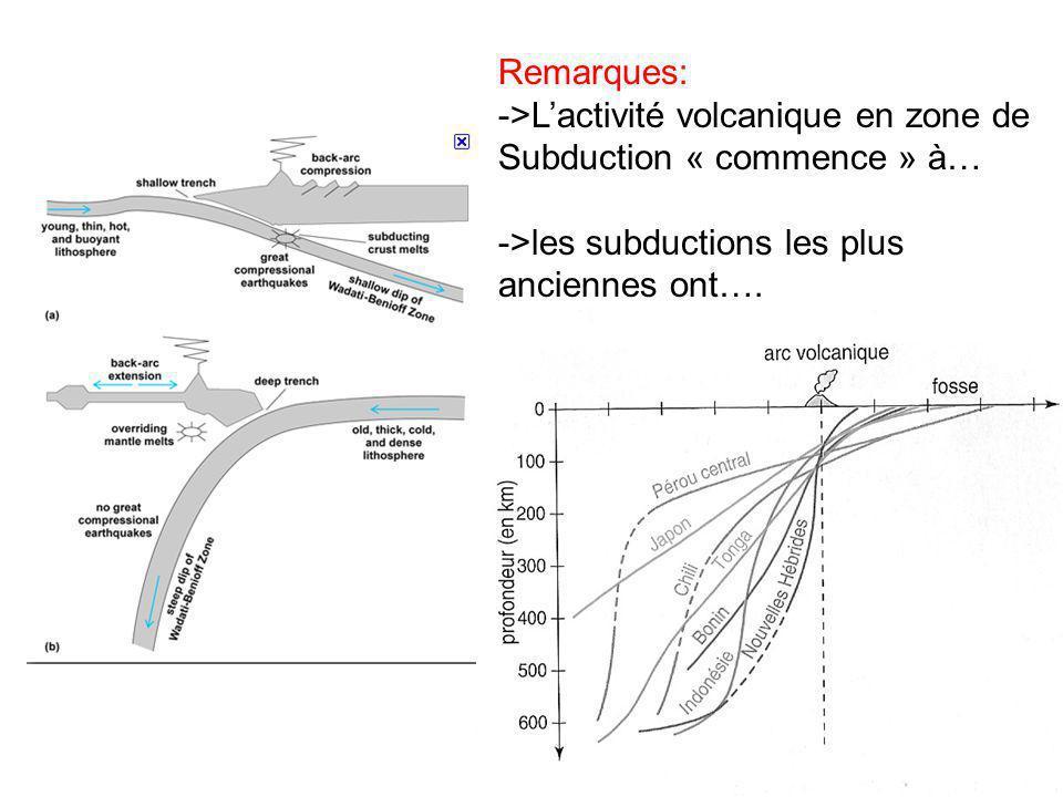 Remarques: ->Lactivité volcanique en zone de Subduction « commence » à… ->les subductions les plus anciennes ont….