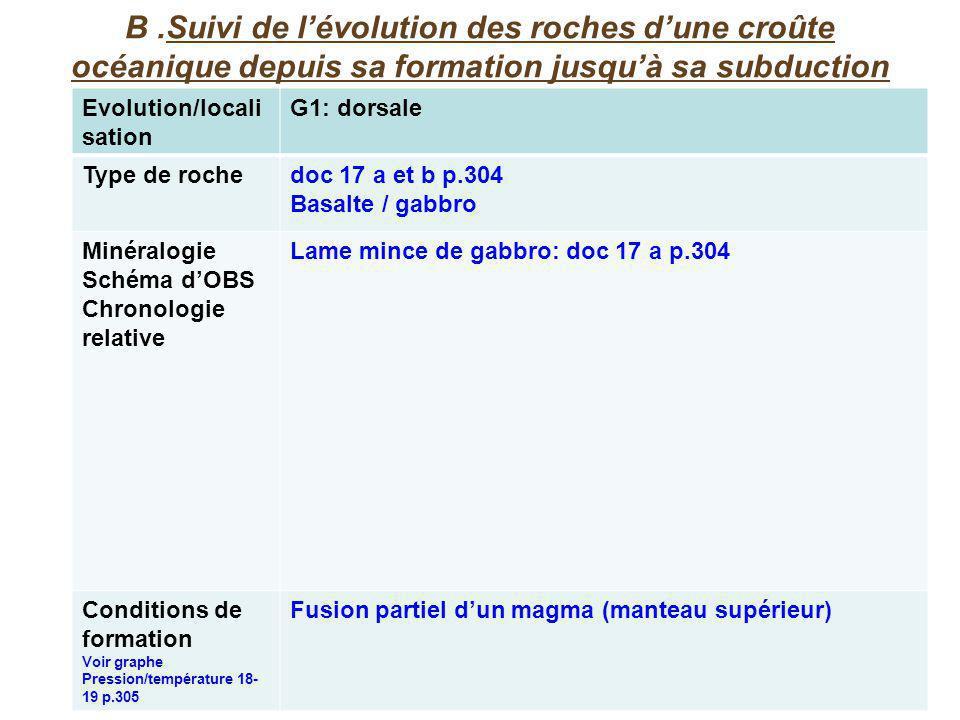 B.Suivi de lévolution des roches dune croûte océanique depuis sa formation jusquà sa subduction Evolution/locali sation G1: dorsale Type de rochedoc 17 a et b p.304 Basalte / gabbro Minéralogie Schéma dOBS Chronologie relative Lame mince de gabbro: doc 17 a p.304 Conditions de formation Voir graphe Pression/température 18- 19 p.305 Fusion partiel dun magma (manteau supérieur)