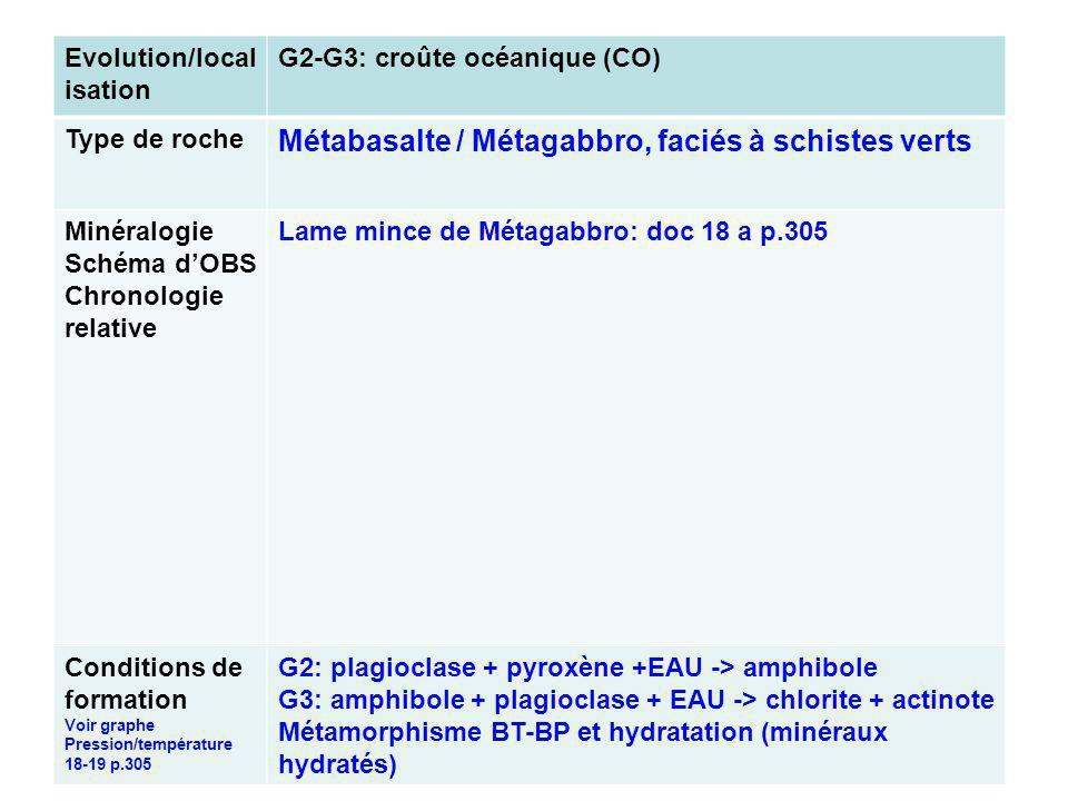 Evolution/local isation G2-G3: croûte océanique (CO) Type de roche Métabasalte / Métagabbro, faciés à schistes verts Minéralogie Schéma dOBS Chronologie relative Lame mince de Métagabbro: doc 18 a p.305 Conditions de formation Voir graphe Pression/température 18-19 p.305 G2: plagioclase + pyroxène +EAU -> amphibole G3: amphibole + plagioclase + EAU -> chlorite + actinote Métamorphisme BT-BP et hydratation (minéraux hydratés)
