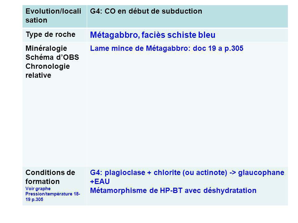 Evolution/locali sation G4: CO en début de subduction Type de roche Métagabbro, faciès schiste bleu Minéralogie Schéma dOBS Chronologie relative Lame mince de Métagabbro: doc 19 a p.305 Conditions de formation Voir graphe Pression/température 18- 19 p.305 G4: plagioclase + chlorite (ou actinote) -> glaucophane +EAU Métamorphisme de HP-BT avec déshydratation
