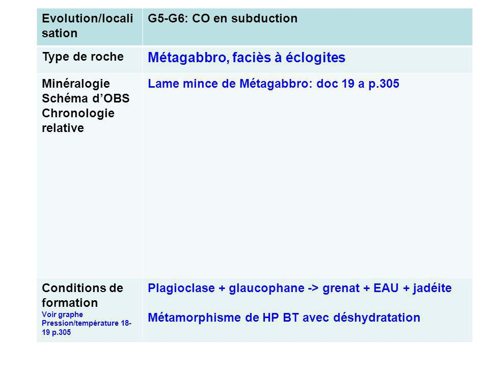 Evolution/locali sation G5-G6: CO en subduction Type de roche Métagabbro, faciès à éclogites Minéralogie Schéma dOBS Chronologie relative Lame mince de Métagabbro: doc 19 a p.305 Conditions de formation Voir graphe Pression/température 18- 19 p.305 Plagioclase + glaucophane -> grenat + EAU + jadéite Métamorphisme de HP BT avec déshydratation