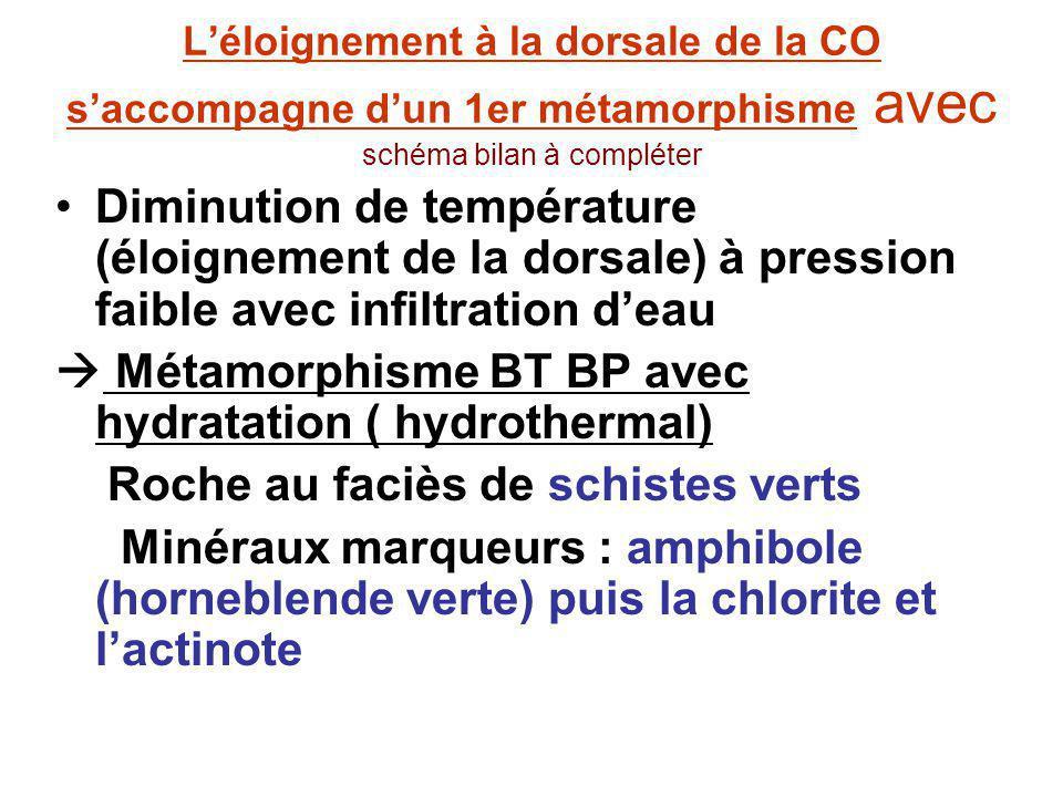 Léloignement à la dorsale de la CO saccompagne dun 1er métamorphisme avec schéma bilan à compléter Diminution de température (éloignement de la dorsal