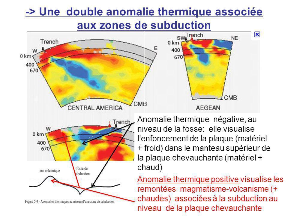 -> Une double anomalie thermique associée aux zones de subduction Anomalie thermique négative, au niveau de la fosse: elle visualise lenfoncement de la plaque (matériel + froid) dans le manteau supérieur de la plaque chevauchante (matériel + chaud) Anomalie thermique positive visualise les remontées magmatisme-volcanisme (+ chaudes) associées à la subduction au niveau de la plaque chevauchante