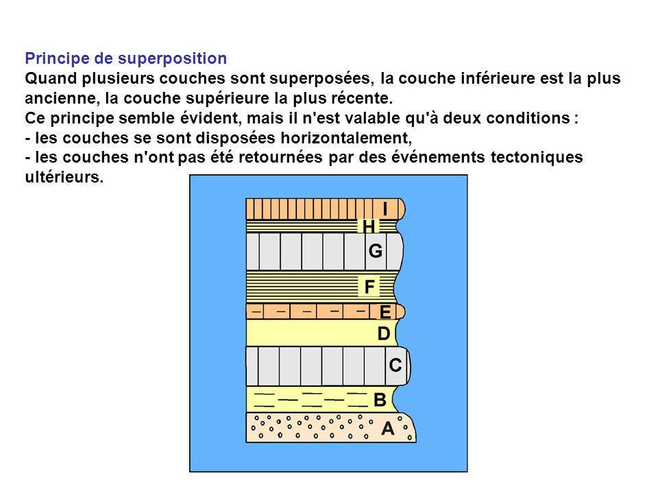 Principe de superposition Quand plusieurs couches sont superposées, la couche inférieure est la plus ancienne, la couche supérieure la plus récente. C
