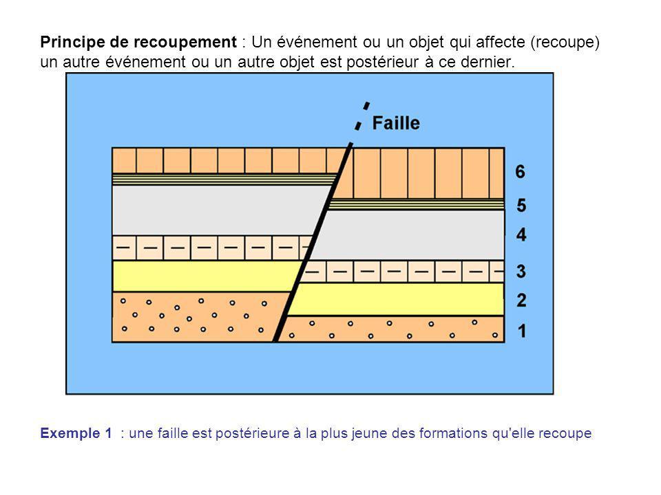 Principe de recoupement : Un événement ou un objet qui affecte (recoupe) un autre événement ou un autre objet est postérieur à ce dernier. Exemple 1 :